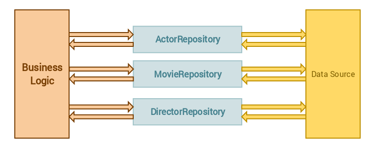 Using Repository Pattern In Laravel 40 Bosnadev Code Factory Interesting C Repository Pattern