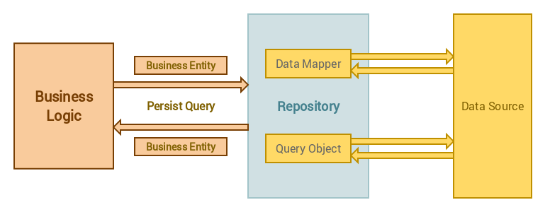 Using Repository Pattern with Laravel 5
